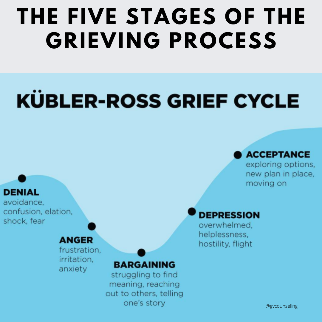 the five stages of the grieving process