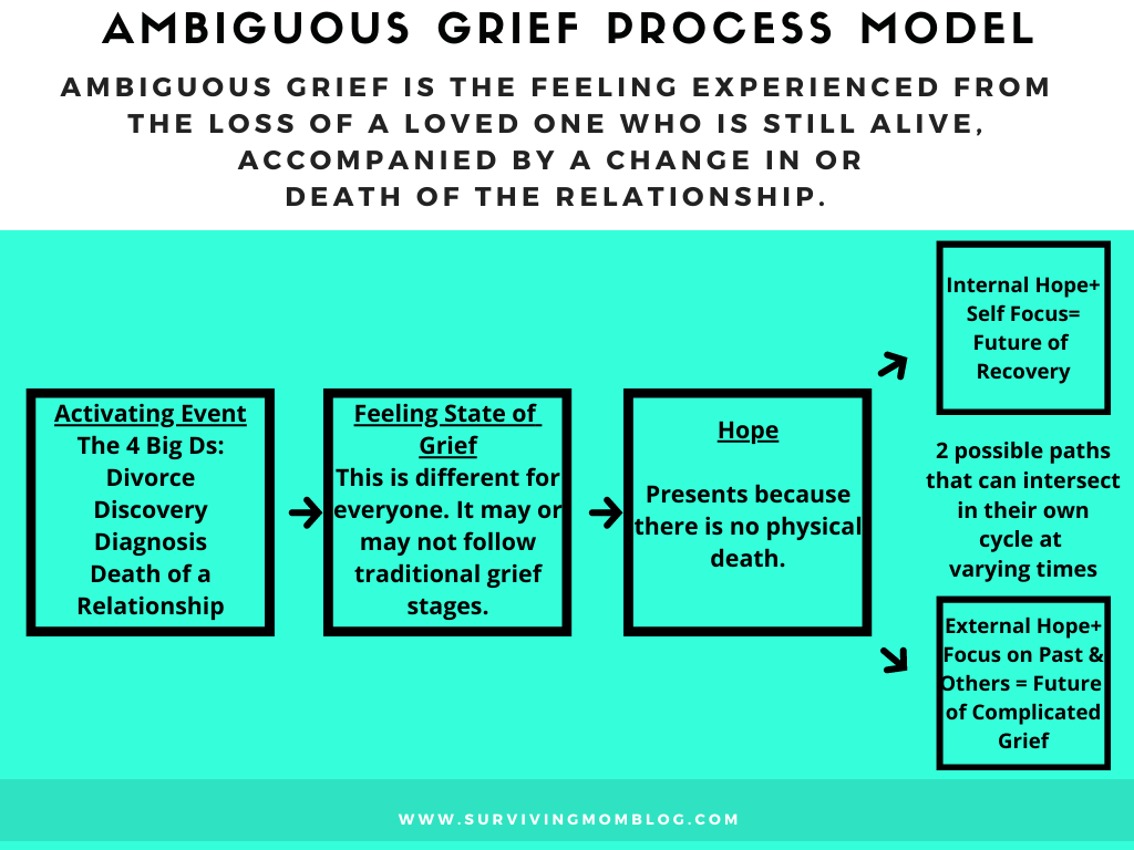 grief process model