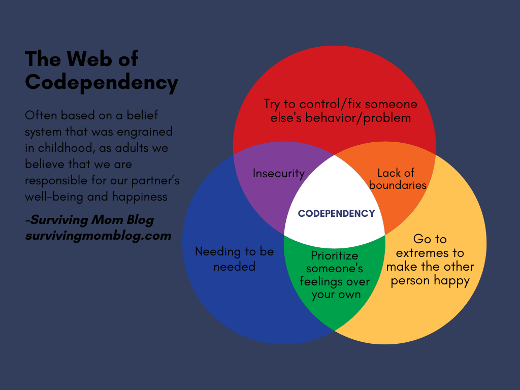 cycle of codependency